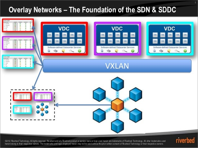 8    Overlay Networks – The Foundation of the SDN & SDDC                                                                  ...