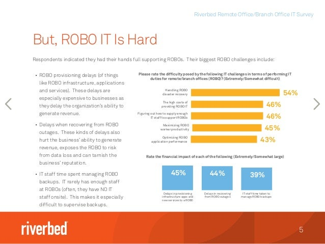 Riverbed Remote Office/Branch Office IT Survey 5 Respondents indicated they had their hands full supporting ROBOs. Their b...