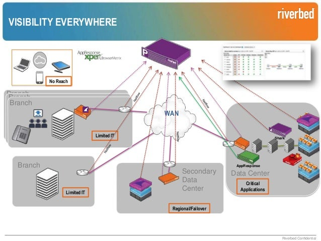 RPM FOR NETWORK TEAMS  End-to-End Visibility End-User Aware  Analytics Streamlined Troubleshooting Dependency Mapping  Mon...