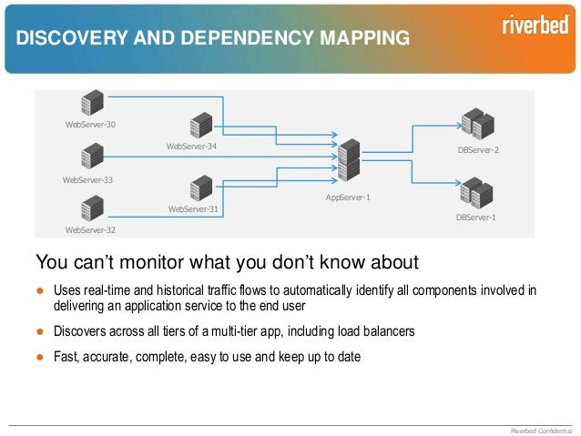 PROACTIVE PROBLEM IDENTIFICATION  Applications are too dynamic to monitor statically or manually MTTR Without analytics Ca...