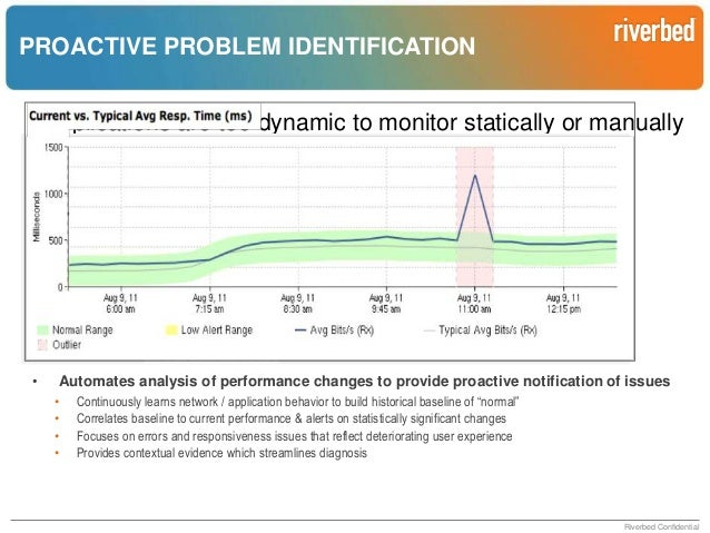 END-TO-END MONITORING  • •  Graphical view into end-to-end application health simplifies problem identification Visualize ...