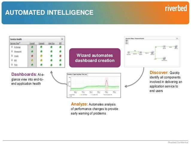 STREAMLINED TROUBLESHOOTING   Service-level dashboard  Understand dependencies via automate discovery  Fast, flexible d...