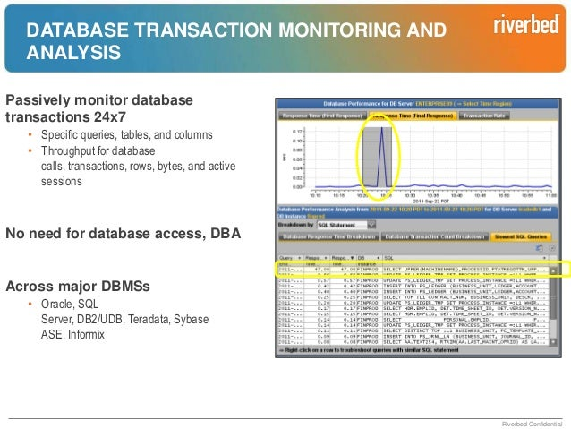 MONITORING CITRIX Follow individual user transactions through the Citrix tier • Specific queries, tables, and columns • Th...