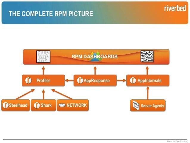 Riverbed Performance Platform  Performance Acceleration  Riverbed Performance Platform  Performance Management  IT Infrast...
