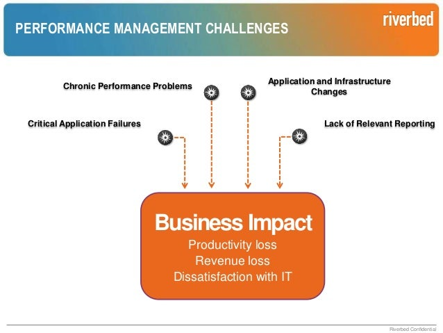 RPM APPROACH  Analytics  End User Experience  Transaction Tracing & Component Monitoring  Reporting  Infrastructure & Netw...