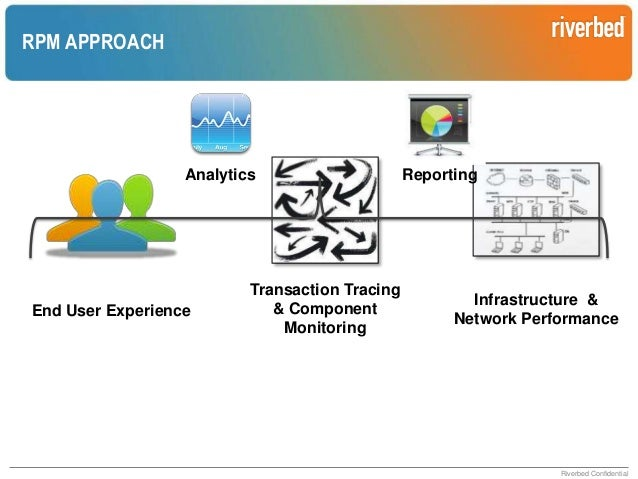 THE NETWORK'S ROLE IN APPLICATION PERFORMANCE  Riverbed Confidential