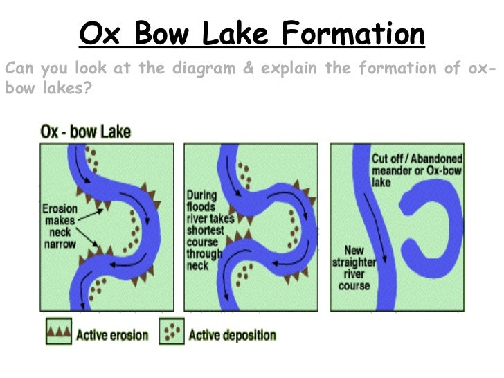 River changes and landforms cross section through a meander 45 ox bow lake formation ccuart Gallery