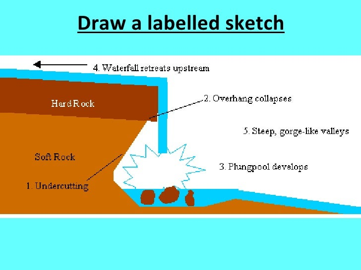 Labelled diagram of waterfall wiring library river features map task rh slideshare net electroplating diagram volcano diagram with labels ccuart Image collections