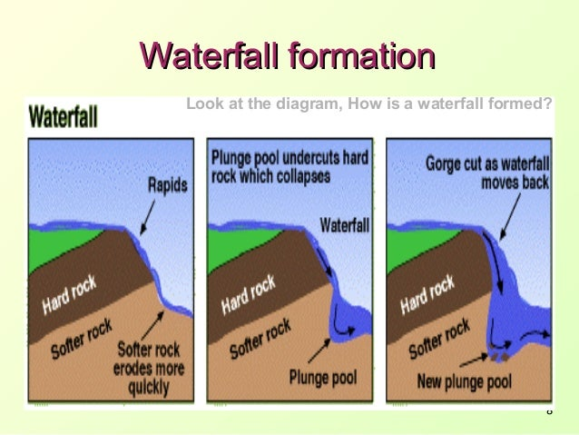 River processes waterfall formation look at the diagram ccuart