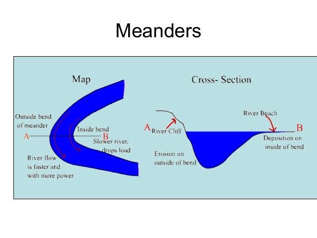 Meandering Stream Diagram Inside Bend Electrical Work Wiring Diagram