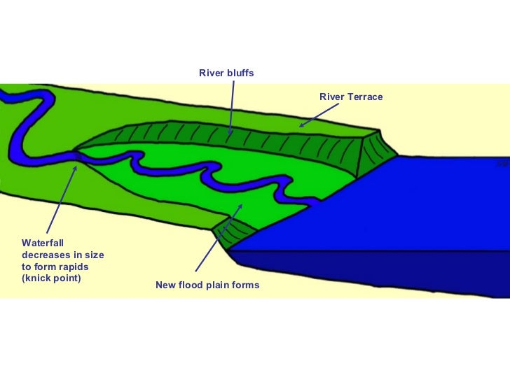 River rejuvenation for Terrace meaning