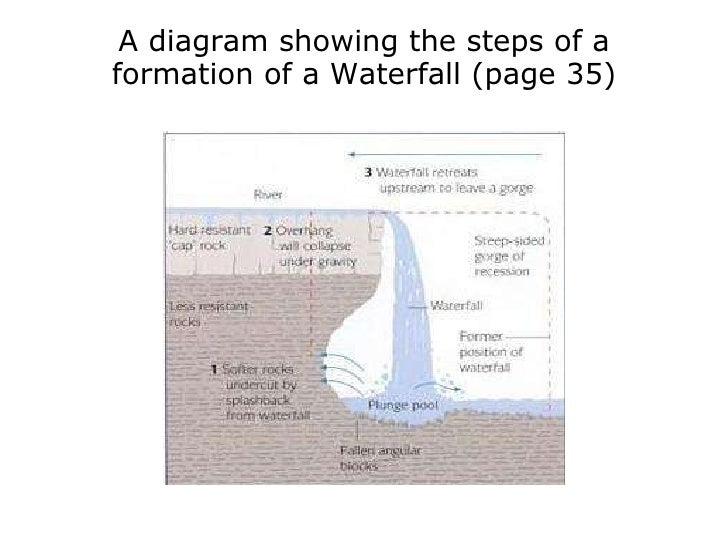 Rivers year 11 15 a diagram showing the steps of a formation of a waterfall ccuart