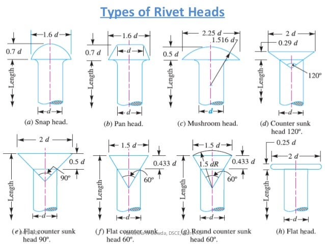 Riveted Joints Pdf