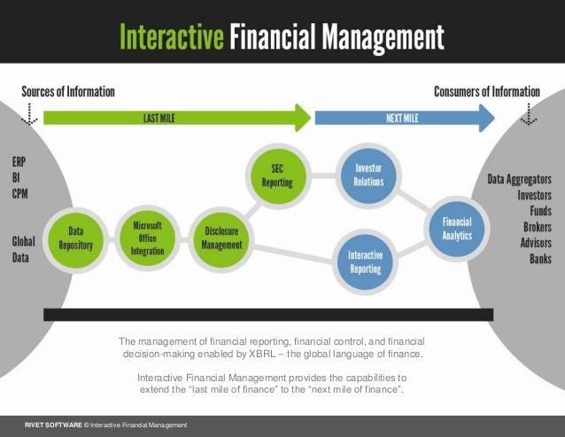 financial management practices question Free fsot management practice test questions 1  13 c financial incentives produce short term motivation, but are not the key to maintaining motivation.