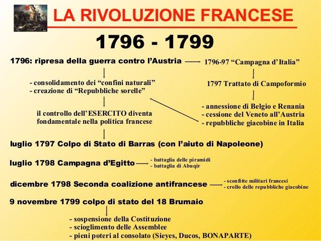 Rivoluzione francese for Cortile della campagna francese