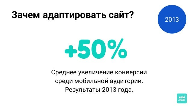 Зачем адаптировать сайт? Среднее увеличение конверсии среди мобильной аудитории. Результаты 2013 года. +50% 2013