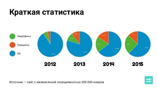 Краткая статистика 2014 2015 Смартфоны Планшеты ПК Источник — сайт с ежемесячной посещяемостью 300 000 юзеров 20132012