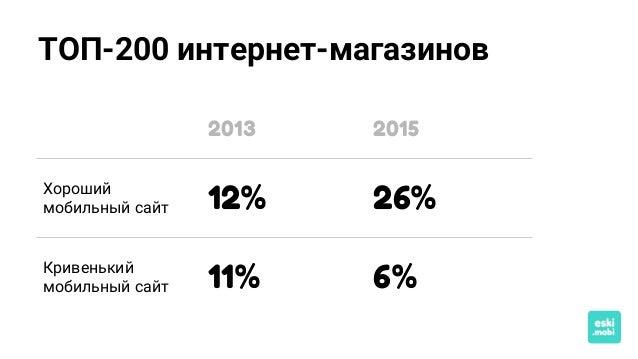 ТОП-200 интернет-магазинов 2013 2015 Хороший мобильный сайт 12% 26% Кривенький мобильный сайт 11% 6%