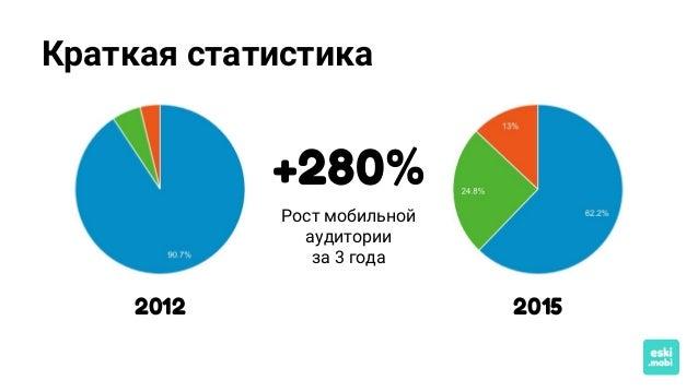 Краткая статистика 20152012 +280% Рост мобильной аудитории за 3 года