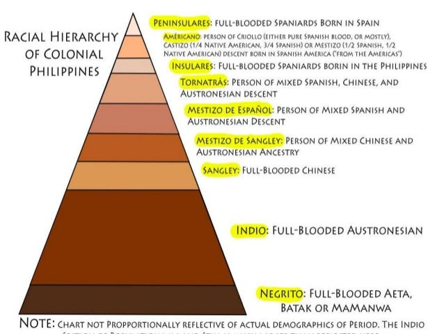 Sangley • Sangley is an archaic and derogatory term used in the Philippines beginning in the Spanish colonial period to de...