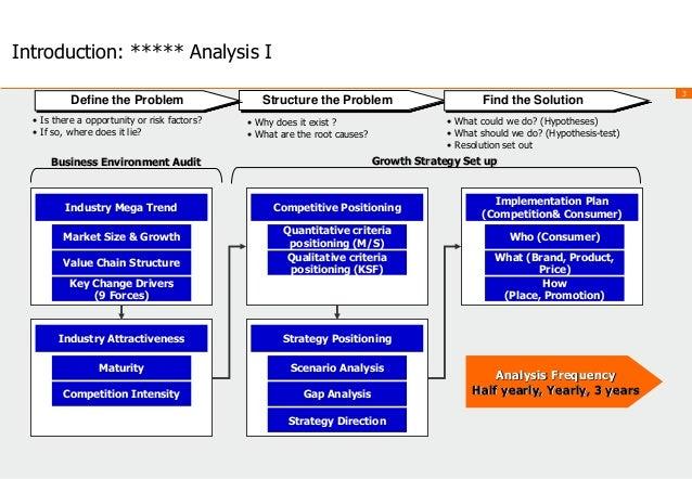strategic positioning analysis definition