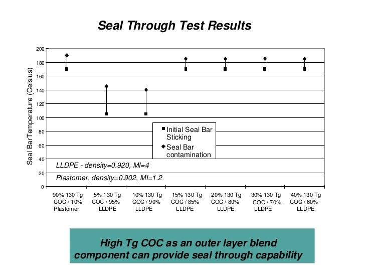 Heat Seal Characteristics of COC/PE Blends