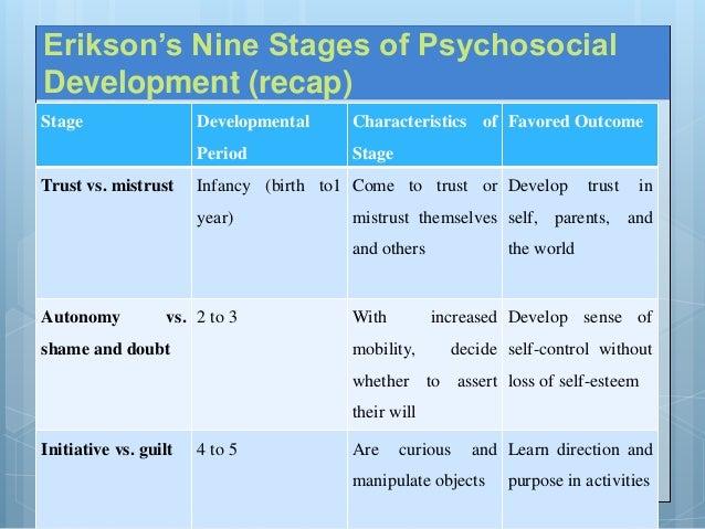 Eric Ericson: Stage theory of development