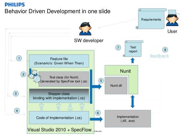 Behavior Driven Testing With Specflow