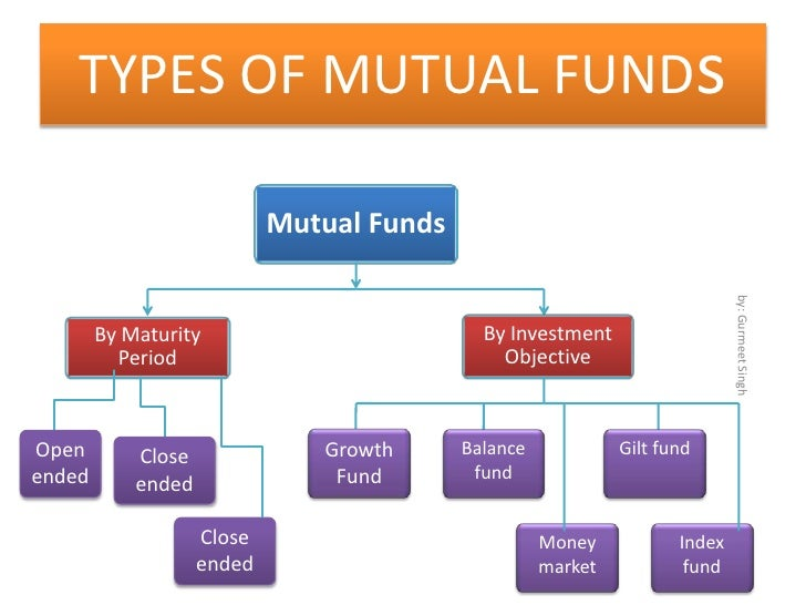 mutual funds types classifications risks expenses There are many types of mutual funds and investment asset classes to help you achieve your investment goals share class information risks, charges and expenses.
