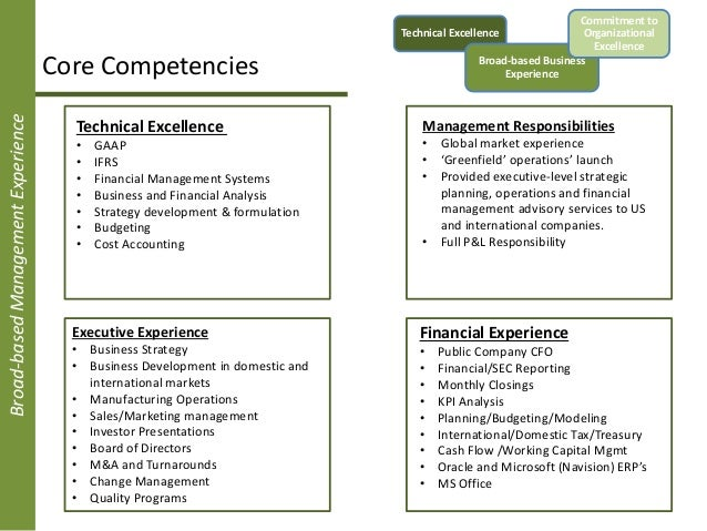 Core Competencies Examples and Definition In Business
