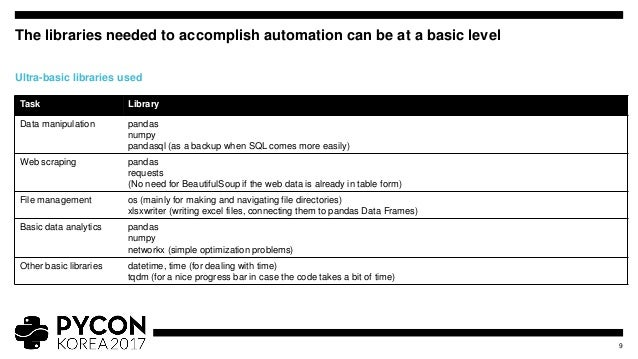 Practical automation for beginners