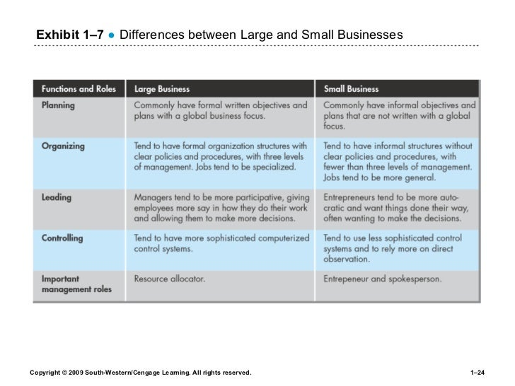 difference between small and large businesses The difference between working for a large business and working for a small business can often be quite pointed in this article, we'll take a look at four of the biggest differences that are often found between small and large businesses, including company politics, company culture, attitudes towards spending and implementation of.