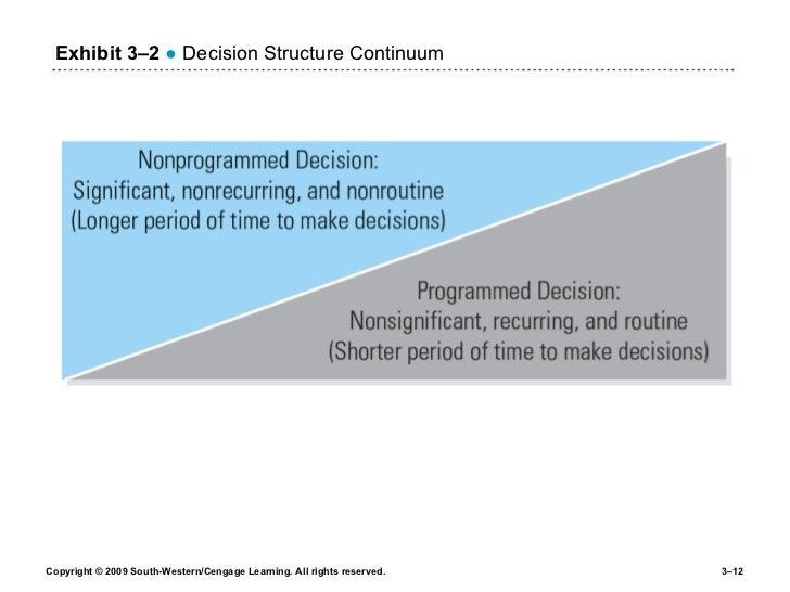 Exhibit 3 –2   ●  Decision Structure Continuum