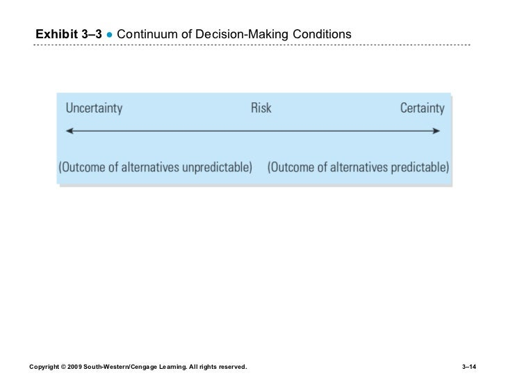 Exhibit 3 –3   ●  Continuum of Decision-Making Conditions