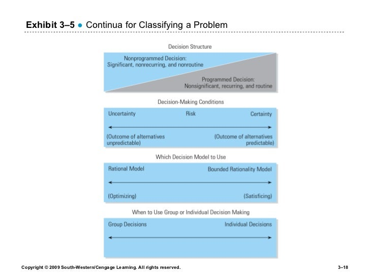 Exhibit 3 – 5   ● Continua for Classifying a Problem