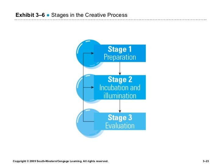 Exhibit 3 –6   ●  Stages in the Creative Process
