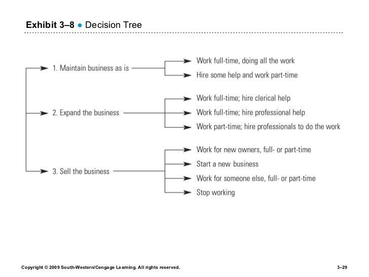 Exhibit 3 –8   ●  Decision Tree