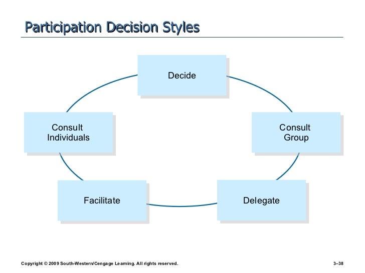Participation Decision Styles Decide Consult  Group Facilitate Delegate Consult  Individuals