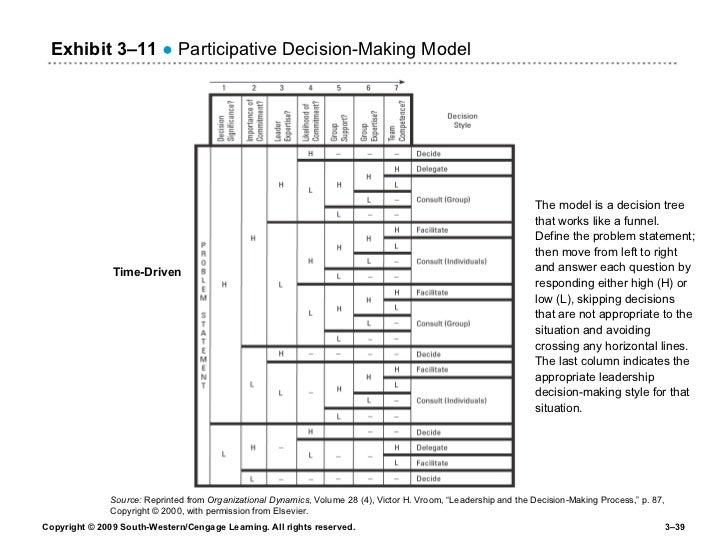"""Source:  Reprinted from  Organizational Dynamics , Volume 28 (4), Victor H. Vroom, """"Leadership and the Decision-Making Pro..."""