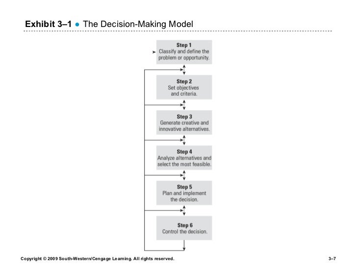 Exhibit 3 – 1   ● The Decision-Making Model