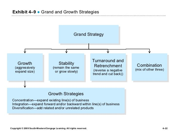 business plans for growth strategies for hospitals