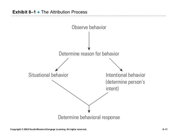 attribution process Introduction we attach and assume meanings to others behavior in our day to day life, and the theory developed by fritz heider based on this attribution is.
