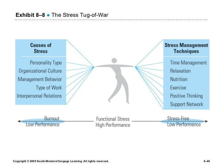 organizational behavior work related stress Abstract managers must be concerned with questions such as how do ethics influence the decision-making process and how is work-related stress affected by technology.