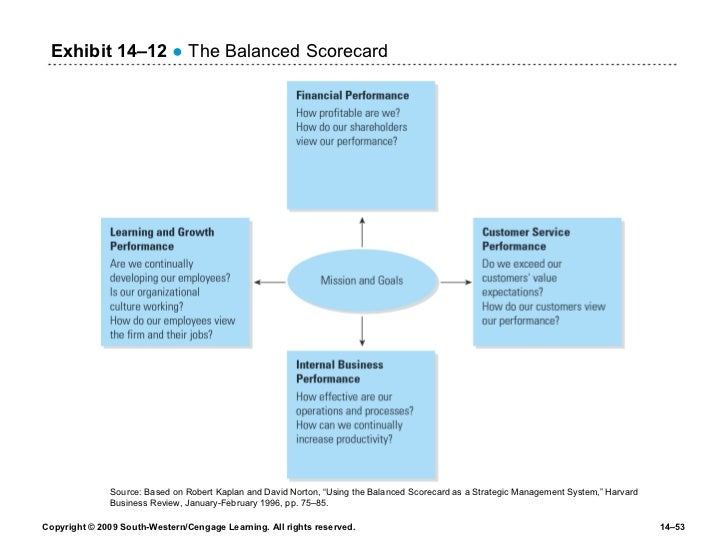 """the balanced scorecard at futura industries In my final blog regarding balanced scorecard (bsc) development for manufacturing, we'll focus on the internal business process perspective or """"what must your company excel at"""" in order to satisfy your customers."""