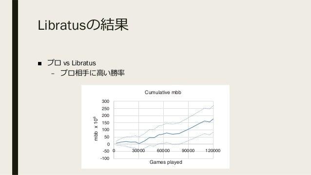 Libratusの結果 ■ プロ vs Libratus – プロ相⼿に⾼い勝率 -200 -100 0 100 200 300 400 0 30000 60000 mbb/game Games pl Cumulative mbb/g -100...