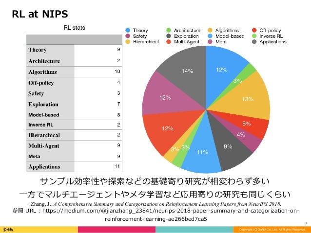 Reinforcement Learning @ NeurIPS2018 Slide 3