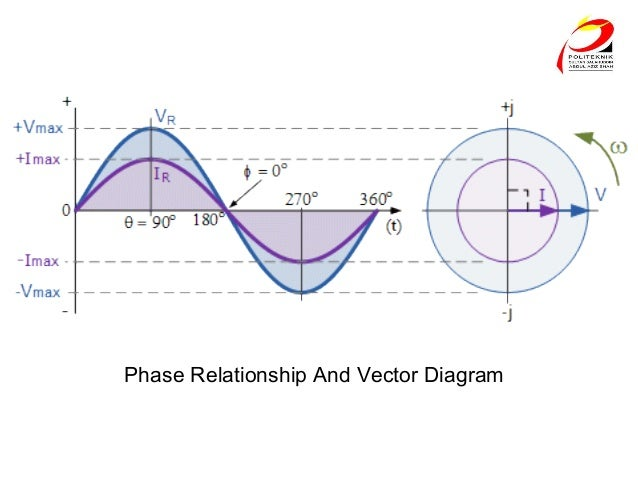 Rlc circuits det2033 chp2 6 phase relationship and vector diagram ccuart Image collections