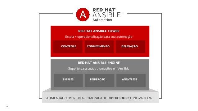 25 RED HAT ANSIBLE TOWER RED HAT ANSIBLE ENGINE Escala + operacionalização para sua automação Suporte para suas automações...