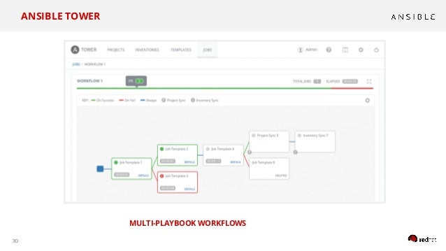 30 MULTI-PLAYBOOK WORKFLOWS ANSIBLE TOWER