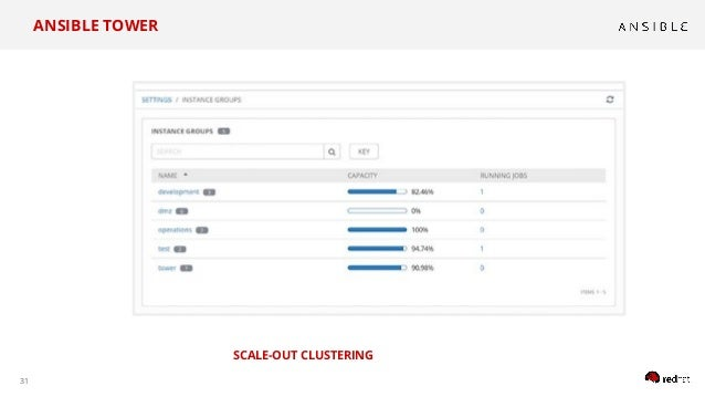 31 SCALE-OUT CLUSTERING ANSIBLE TOWER